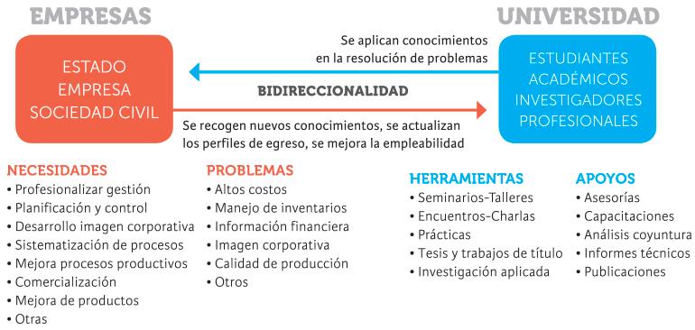 bidireccionalidad-empresas-utem
