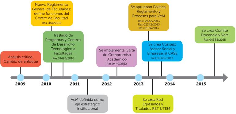 hitos-vicerrectoria-transferencia-tecnologica-extension-utem
